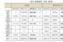 종편, 불공정 선거방송 실태 '심각'