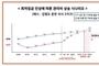 """""""최저임금 상승에 서민주택 관리비 최대 15 폭등"""""""