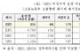 EBS 비정규직 비율 KBS의 두배 달해