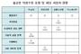 공정위, 아고다·호텔스닷컴 등 '환불불가' 약관 시정권고