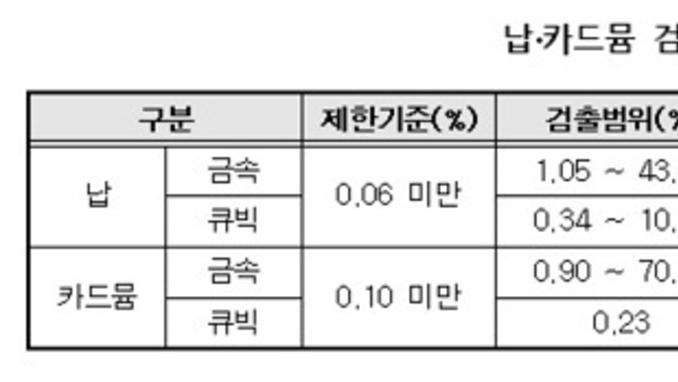 """패션팔찌에서 납·카드뮴 검출… """"최대 720배 초과"""""""