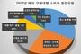 해외 구매대행 소비자불만 1위는 취소·환불 거부