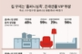홈퍼니싱 용품, 꾸준한 성장세… 최대 7배 판매 증가