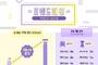 위메프, '일매출 1억원' 중소 패션브랜드 50배 증가
