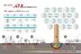 """KT, """"2030년 5G 사회경제적 가치는 47.8조원"""""""