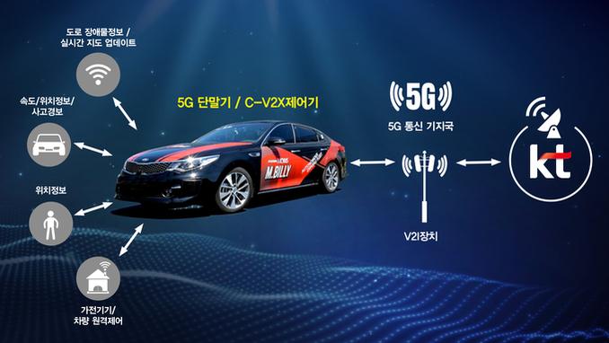 KT, 현대모비스와 5G 주행 차량 개발