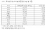 """김종훈 """"일본 수출규제 앞 자금 유출 가능성 대비해야"""""""