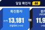 전국 코로나19 확진자 현황 (7.7. 00시 기준)