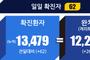 전국 코로나19 확진자 현황 (7.13. 00시 기준)