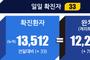 전국 코로나19 확진자 현황 (7.14. 00시 기준)