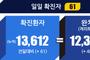 전국 코로나19 확진자 현황 (7.16. 00시 기준)
