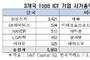 세계 톱100 ICT기업에 삼성전자 유일 …美 57개·中 12개·日 11개…
