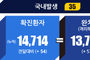 전국 코로나19 확진자 현황 (8.12. 00시 기준)