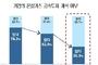 온실가스 감축 투자계획 기업 대폭 감소...감축 기술 부족 때문