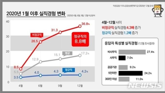 코로나 1년 '비정규직' 40 실직…정규직의 9배