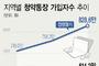 """""""3기신도시 사전청약 잡아라""""…인천·경기 청약통장 '급증'"""