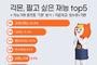 """재능거래 플랫폼 """"가장 팔고 싶은 재능은 '과외·레슨'"""""""
