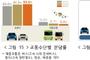 귀성길 20일 오전·21일 오후 최고 혼잡...승용차 이용 비율 91.3