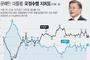 한국갤럽 조사, 40대 지지층 53에…문 대통령 지지율, 2p 올라 38