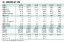 DB하이텍, 올해 영업이익 전년 대비 1.1 증가한 2420억원 전망